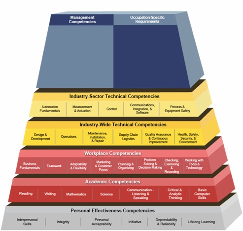 Elements of a Technical Competency Model and Its Integration