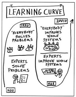 how to create learning curve