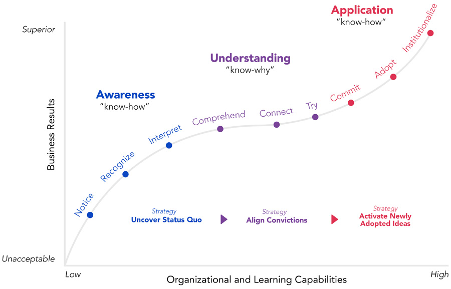 Success Curve of Learning originally created by Brian Fishel, CHRO KeyCorp