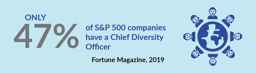 Graphic of percentage of Chief Diversity Officer in S&P 500 companies
