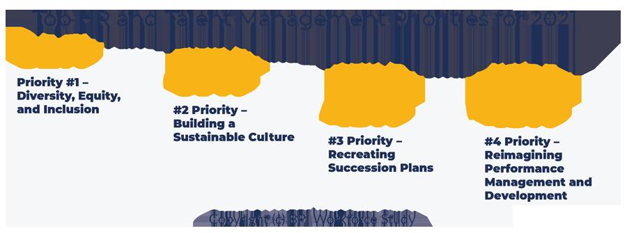 Top HR and Talent Management Priorities. Hr Priorities.